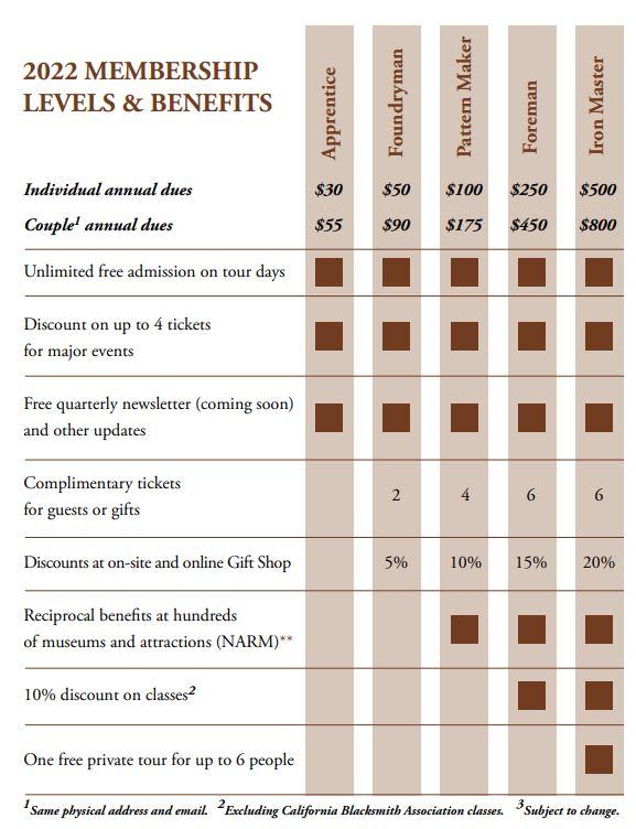 knight foundry membership benefits